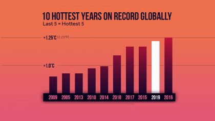 SECOND WARMEST YEAR EVER – 2019